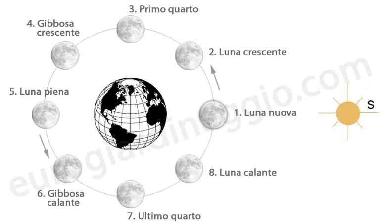 schema fasi lunari